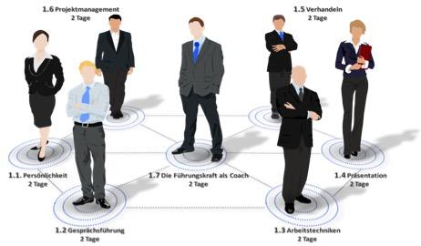 Trainingsprogramm für Führungserfolg